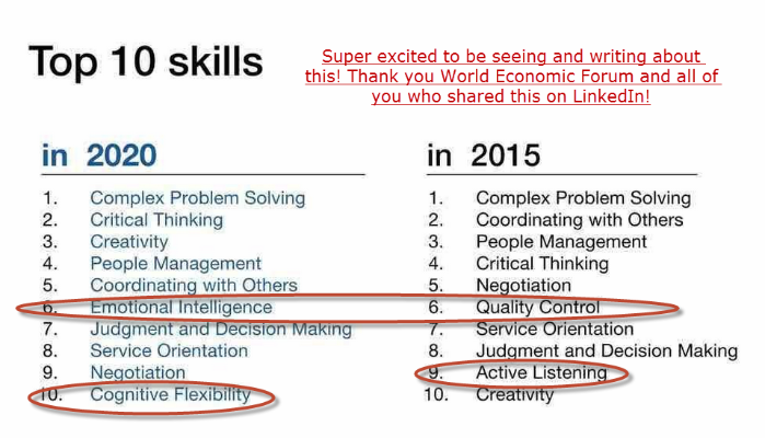 Top 10 Skills in 2020 and 2015