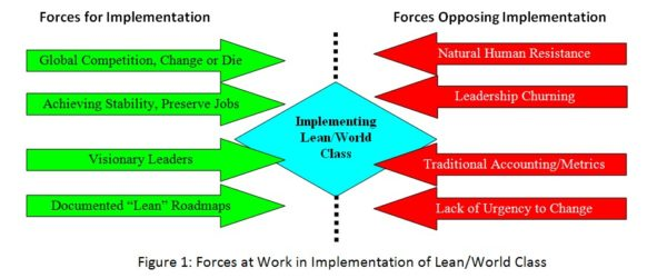 Forces at Work in Implementation of Lean/World Class