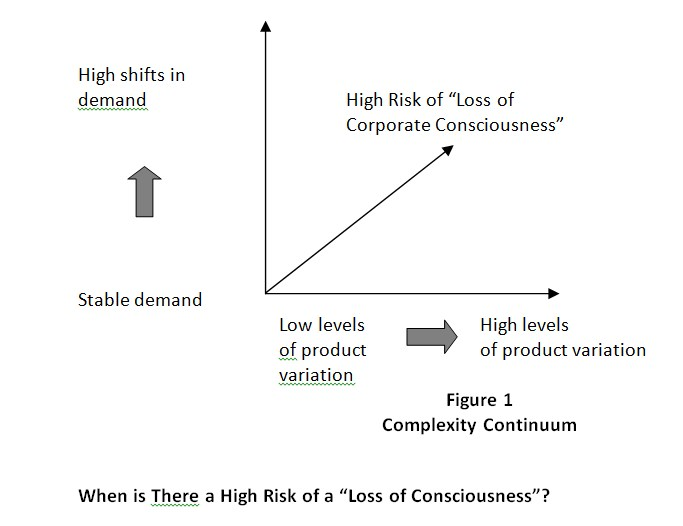 "When is There a High Risk of a ""Loss of Consciousness""?"