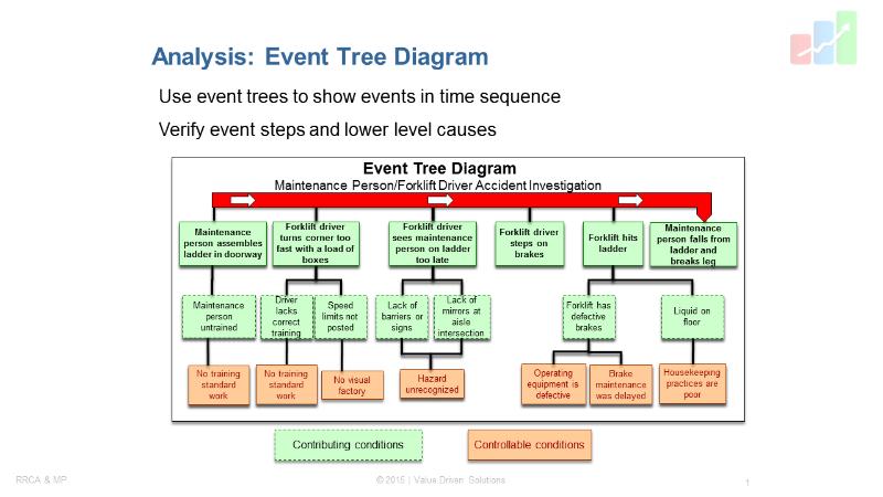 Event Tree Diagram