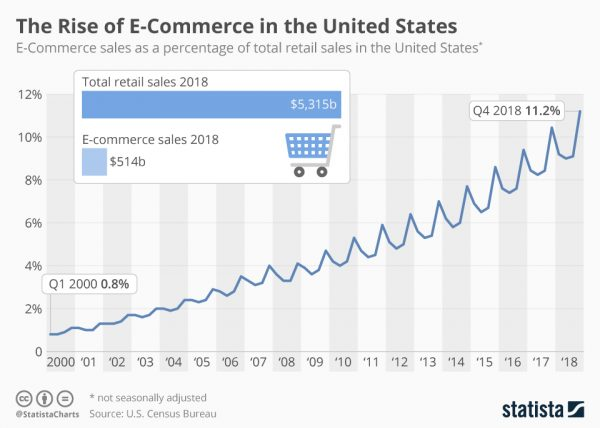 The rise of e-commerce on the united states